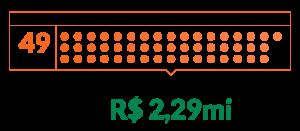 Gráfico que ilustra que em 2019 a Fundação Tide Setubal apoiou 49 projetos com um total de R$2,29mi