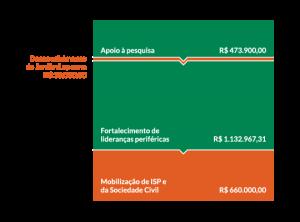 Apoio à pesquisa: R$473.900,00; Desenvolvimento do Jardim Lapenna: R$30.000,00; Fortalecimento de lideranças periféricas: R$1.132.967,31; Mobilização de ISP e da Sociedade Civil: R$ 660.000,00