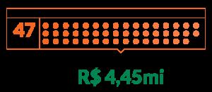 Em 2020, a Fundação Tide Setubal apoiou 47 projetos, com total de R$4,45mi