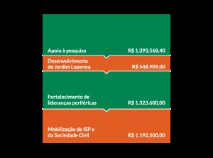 Apoio à pesquisa: R$1.393.568,40; Desenvolvimento do Jardim Lapenna: R$548.909,00; Fortalecimento de lideranças periféricas: R$1.323.600,00; Mobilização de ISP e da Sociedade Civil: R$ 1.192.500,00