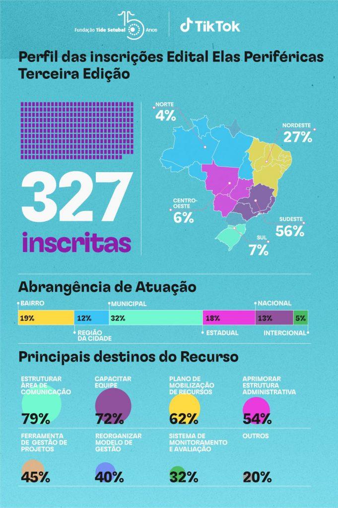 Infográfico no qual há informações sobre o número de inscritas e aspectos específicos relativos a elas.